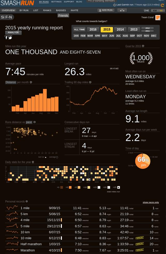 2015 Statistics in picture format