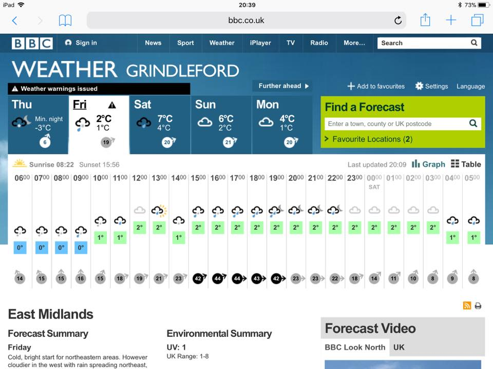 Today's forecast for Grindleford