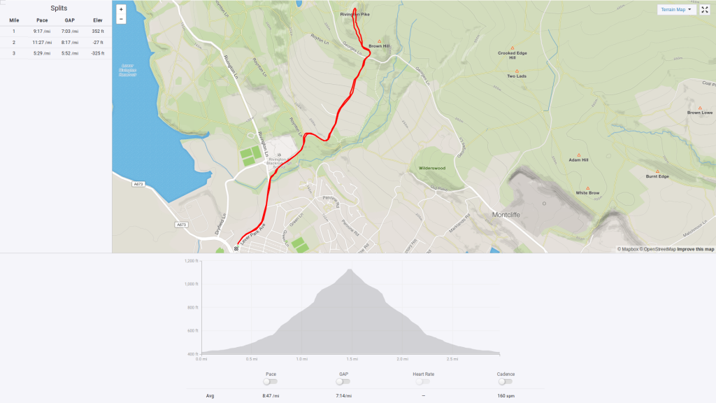 Rivington Pike Fell Race route