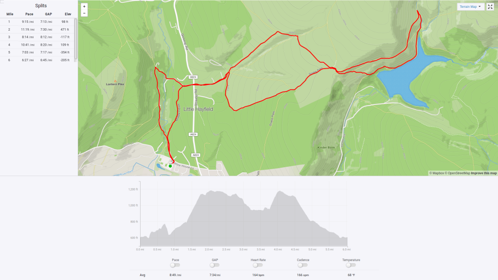 Chicken Run Fell Race route