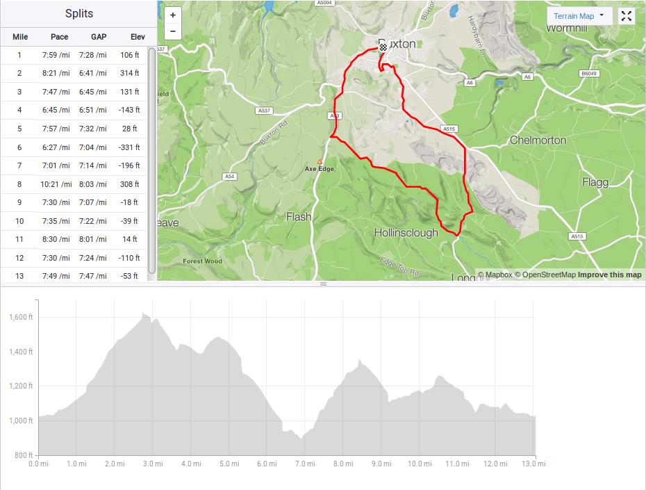 Buxton Half Marathon