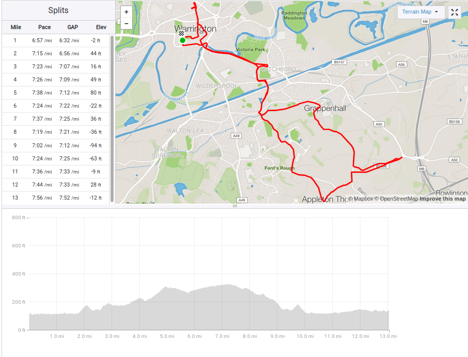 English Half Marathon route and profile