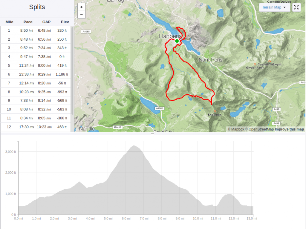 Snowdonia Trail Half Marathon: Route and profile
